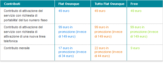 Confronto offerte adsl vodafone casa mobiletek blog - Vodafone tarifas internet casa ...